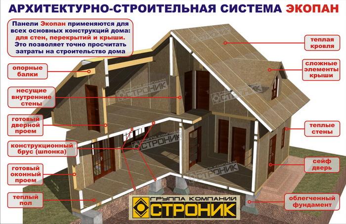 Состав дома из SIP панелей